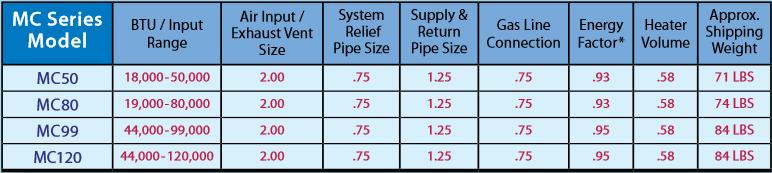 Boiler Parts: Munchkin Boiler Parts List