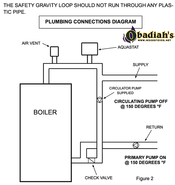 econoburn wood boiler parts high temp siliconowner\u0027s manual for econoburn wood boilers can be viewed here woodstoves net documents econoburn econoburn manual pdf